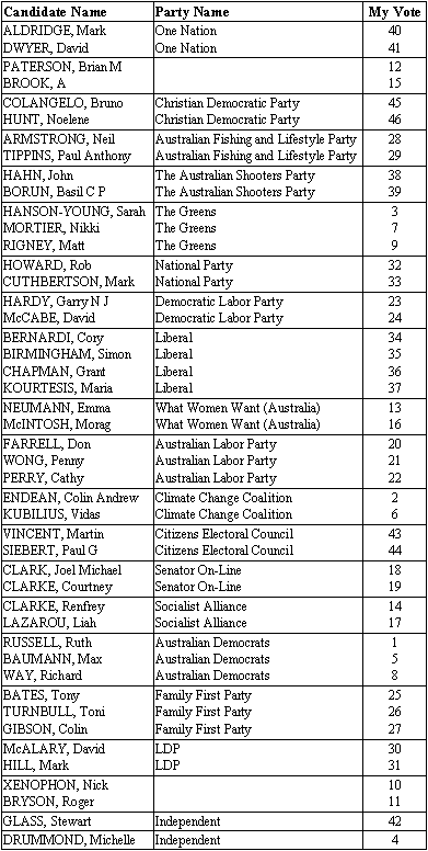 senate-sa-vote-2007.png